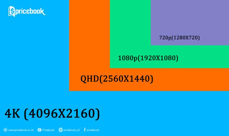Quad HD dan 4K